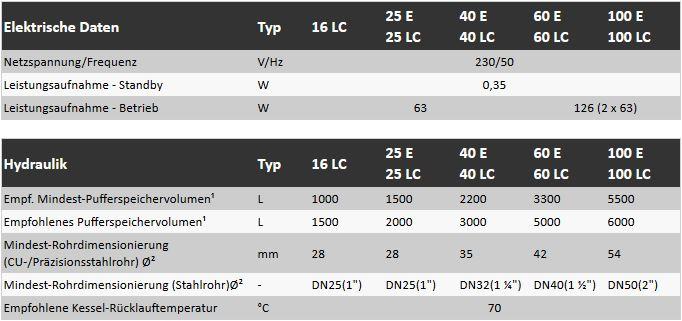 Solarbayer Holzvergaser HVS 40 LC Leistung 40 kW Scheitholzlänge 0,5 ...