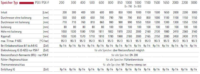 Huch heizungs pufferspeicher psx 1000 inkl 100 mm vlies - Pe rohr durchmesser tabelle ...