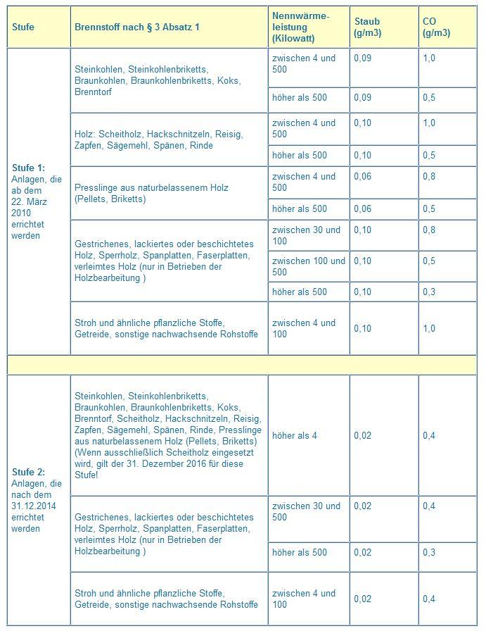 Tabelle_Grenzwerte_BImSchV